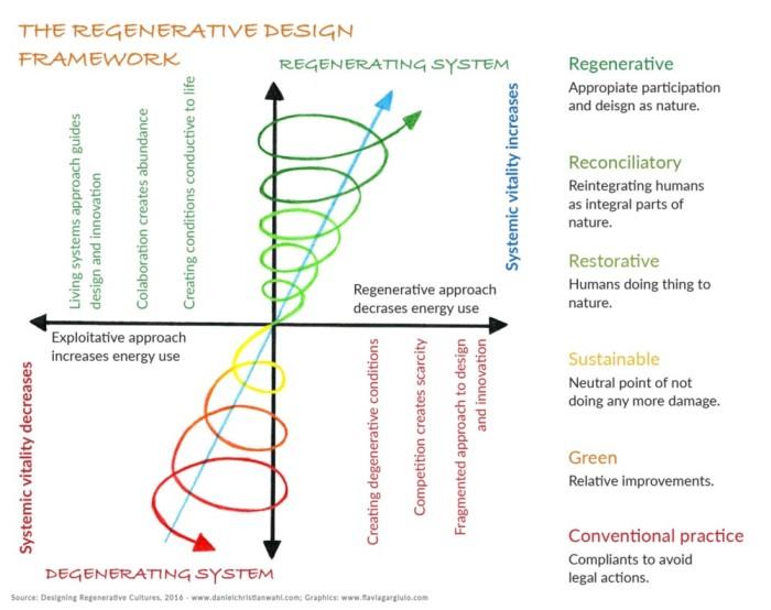 regenerative design framework