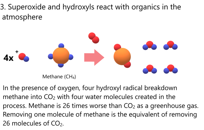 hydroxyl and methane