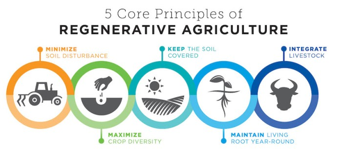 1.-The-core-principles-of-regenerative-agriculture.-Credit-General-Mills